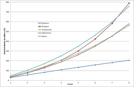 Total estimated segment contribution over each period