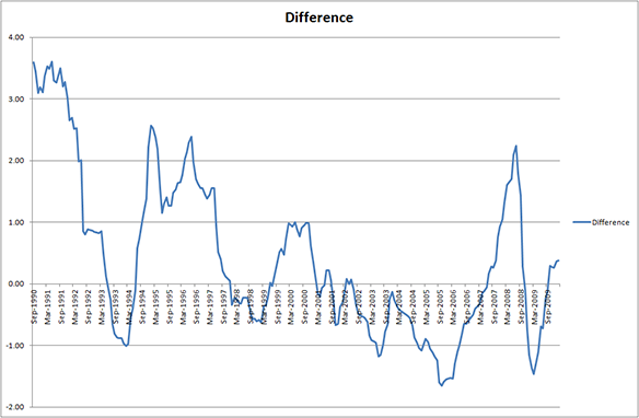 3-year average future variable vs. 3-year fixed difference
