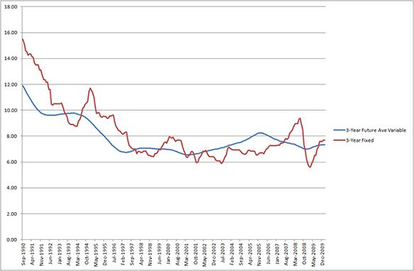 3-year average future variable vs. 3-year fixed