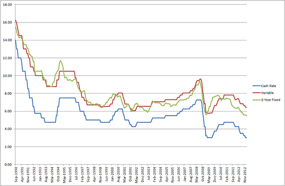 History of cash rate, variable and fixed