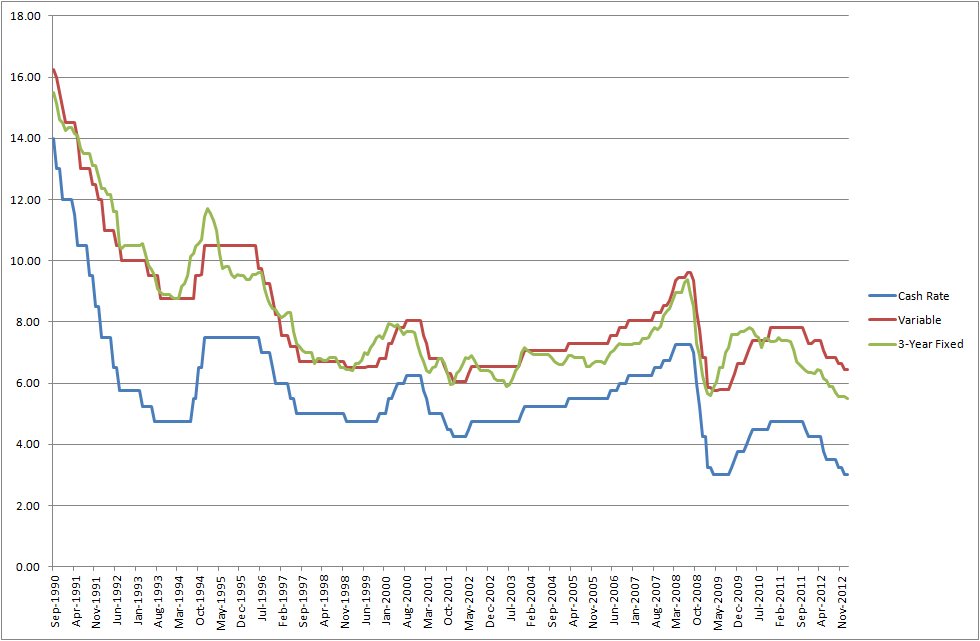 History Of Cash Rate Variable And Fixed