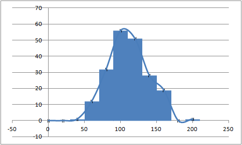 Scatter chart as histogram using error bars