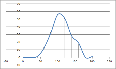 Scatter chart as histogram with error bars