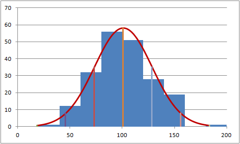Scatter chart as histogram with normal curve, mean and standard deviation