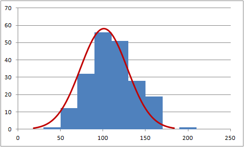 Scatter chart as histogram with normal curve