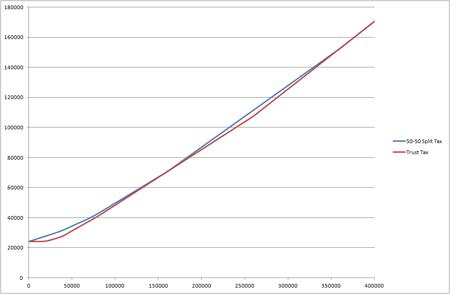 Trust vs 50-50 split and CGT
