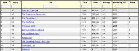 imdb top movies